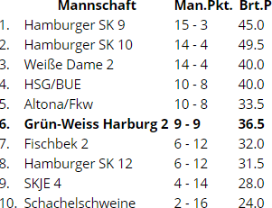 SK Marmstorf Schach Tabelle der Bezirksliga A