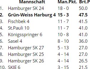 SK Marmstorf Schach Tabelle der Kreisklasse A
