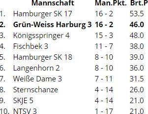 SK Marmstorf Schach Tabelle der Kreisliga A