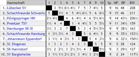 SK Marmstorf Ergebnis Tabelle