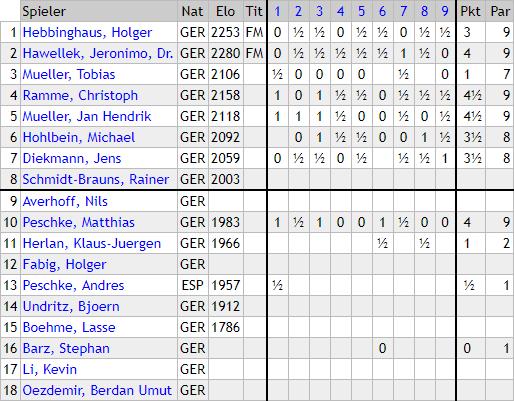 SK Marmstorf Spielerstatistik 2018