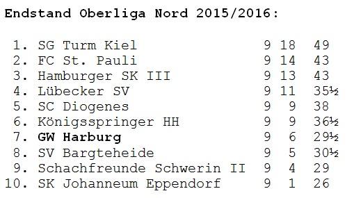 Schach Tabelle Oberliga 2015/16